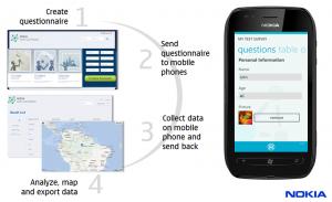 Nokia data gathering